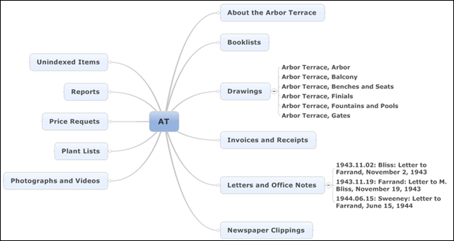 Mind-map with more topic nodes added